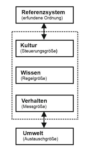 Austauschsystem und Veränderungsebenen